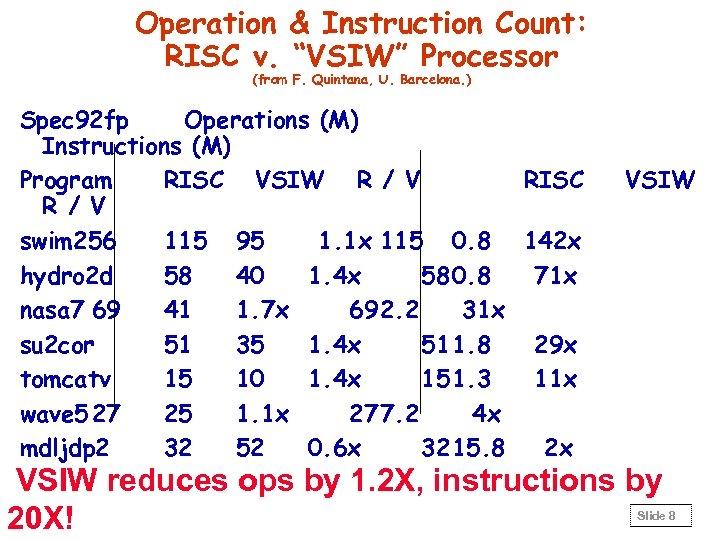 "Operation & Instruction Count: RISC v. ""VSIW"" Processor (from F. Quintana, U. Barcelona. )"