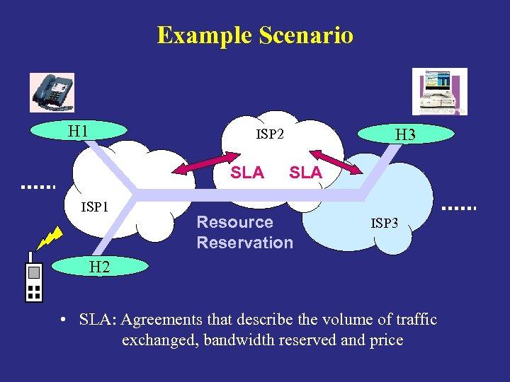 Example Scenario H 1 H 3 ISP 2 SLA ISP 2 ISP 1 ISP
