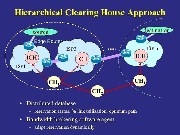 Hierarchical Clearing House Approach destination source Edge Router ISP n ISP 2 ICH ISP