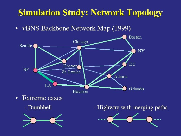 Simulation Study: Network Topology • v. BNS Backbone Network Map (1999) Boston Chicago Seattle