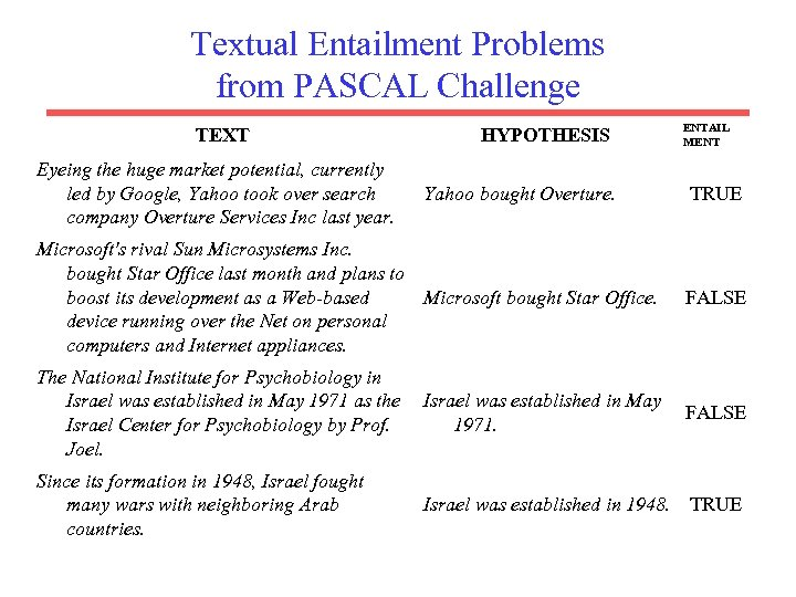 Textual Entailment Problems from PASCAL Challenge TEXT Eyeing the huge market potential, currently led