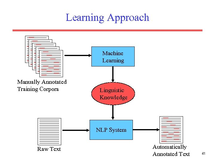 Learning Approach Machine Learning Manually Annotated Training Corpora Linguistic Knowledge NLP System Raw Text