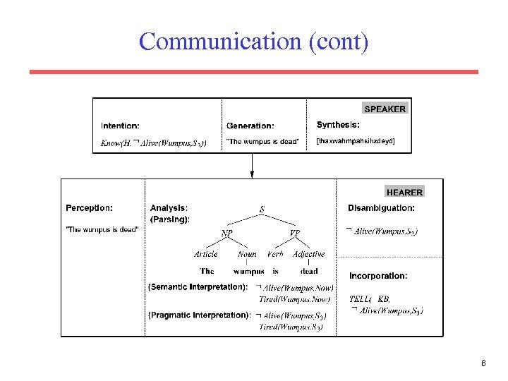 Communication (cont) 6