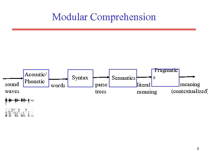 Modular Comprehension sound waves Acoustic/ Phonetic Syntax words Semantics parse trees Pragmatic s literal