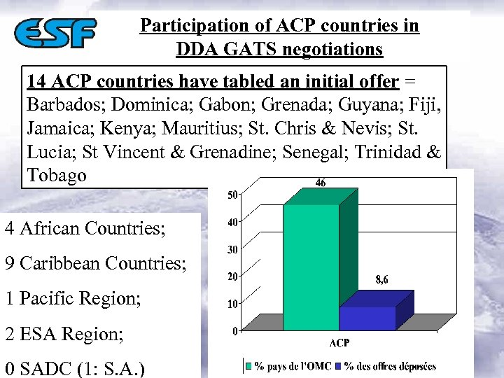 Participation of ACP countries in DDA GATS negotiations 14 ACP countries have tabled an