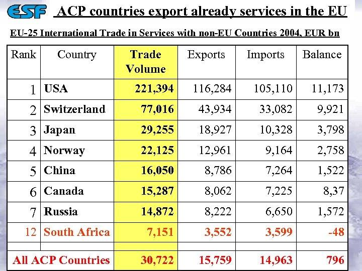 ACP countries export already services in the EU EU-25 International Trade in Services