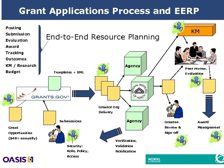 Grant Applications Process and EERP Posting Submission Evaluation KM End-to-End Resource Planning Award Tracking