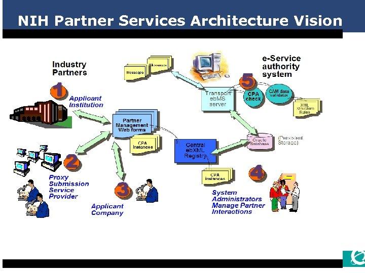 NIH Partner Services Architecture Vision 12
