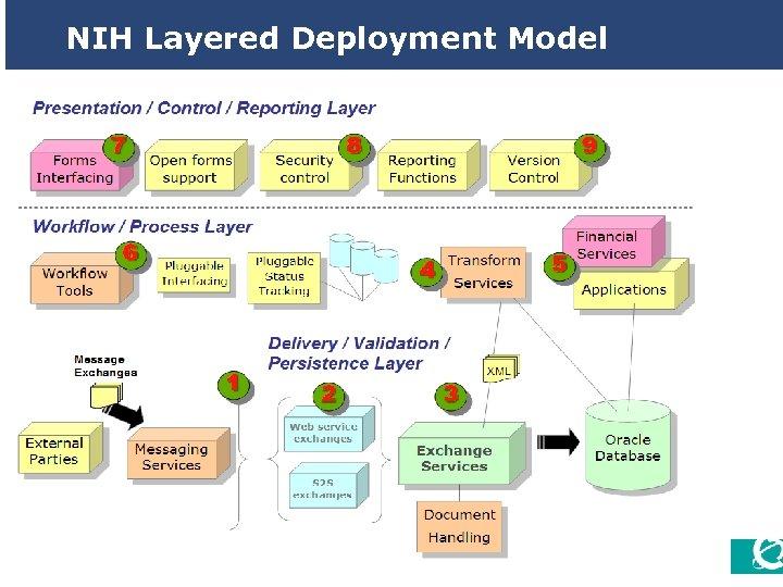 NIH Layered Deployment Model 13