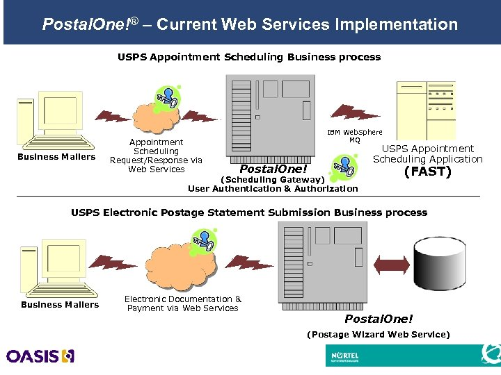 Postal. One!® – Current Web Services Implementation USPS Appointment Scheduling Business process Business Mailers