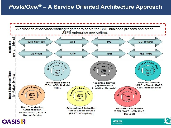 Postal. One!® – A Service Oriented Architecture Approach 16
