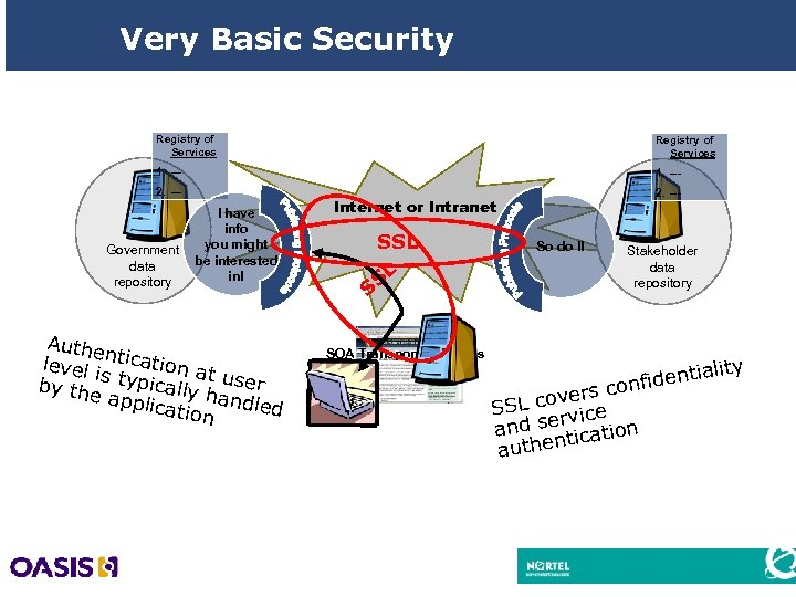 Very Basic Security Registry of Services 1. --- 2. --- Government data repository I