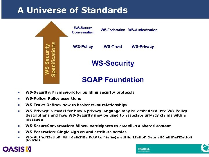 A Universe of Standards W S S e c u r i ty S
