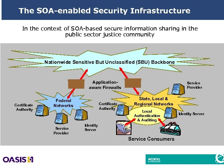 The SOA-enabled Security Infrastructure In the context of SOA-based secure information sharing in the