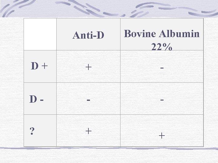 Anti-D Bovine Albumin 22% + + - - + + D D ?