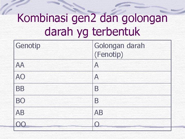 Kombinasi gen 2 dan golongan darah yg terbentuk Genotip AA Golongan darah (Fenotip) A