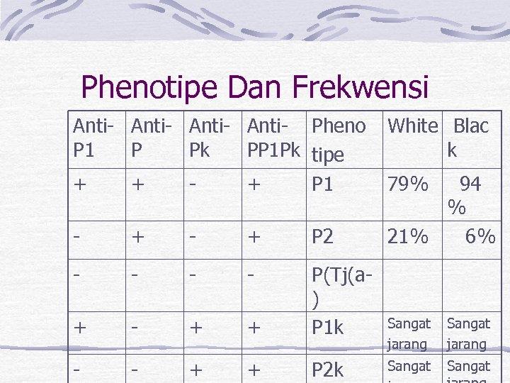 Phenotipe Dan Frekwensi Anti- Pheno P 1 P Pk PP 1 Pk tipe +