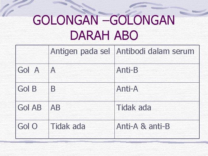 GOLONGAN –GOLONGAN DARAH ABO Antigen pada sel Antibodi dalam serum Gol A A Anti-B