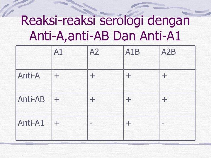Reaksi-reaksi serologi dengan Anti-A, anti-AB Dan Anti-A 1 A 2 A 1 B A