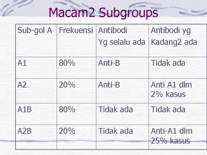 Macam 2 Subgroups Sub-gol A Frekuensi Antibodi yg Yg selalu ada Kadang 2 ada