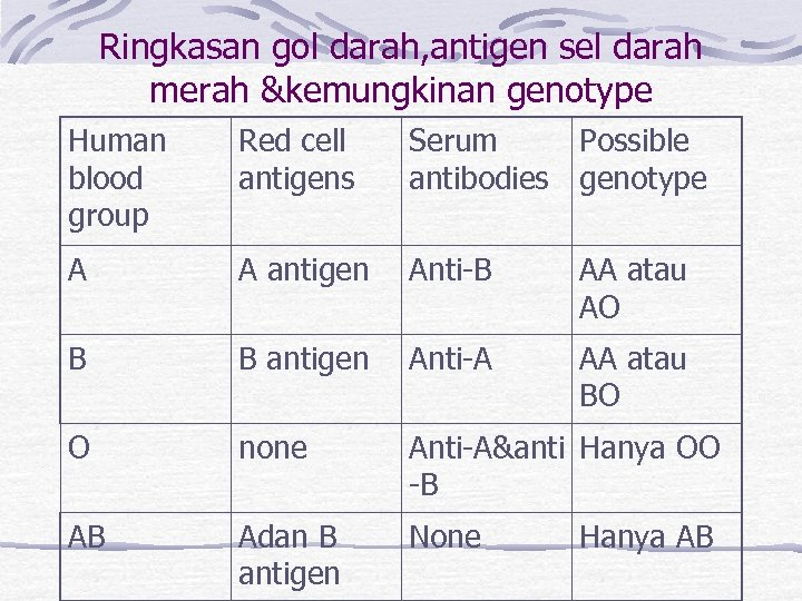 Ringkasan gol darah, antigen sel darah merah &kemungkinan genotype Human blood group Red cell