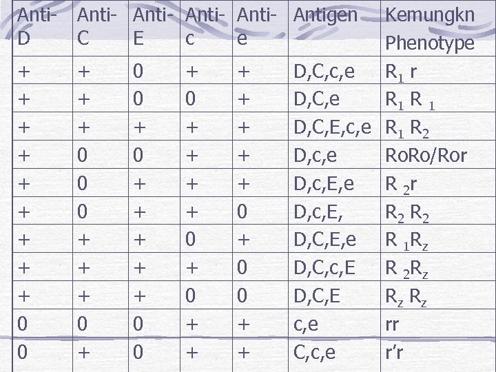 Anti. D Anti- Antigen C E c e + + + + + 0