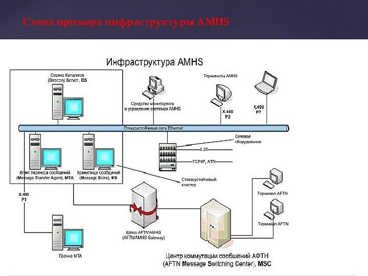 Схема примера инфраструктуры AMHS