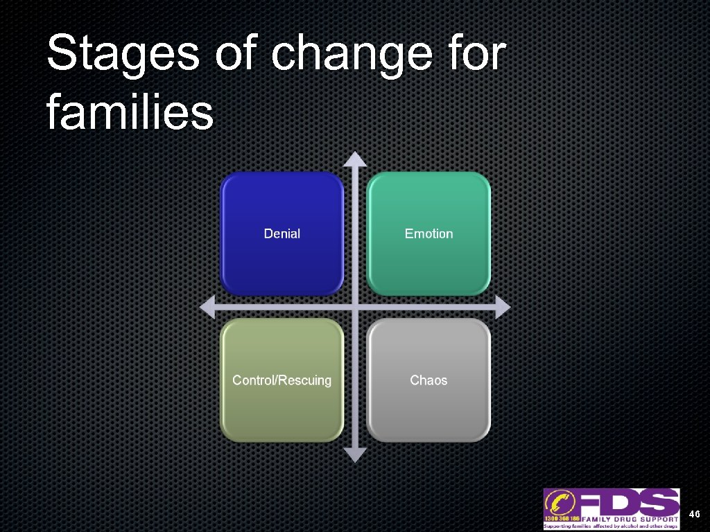 Stages of change for families 46