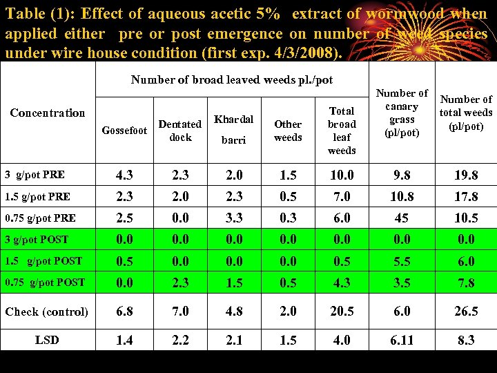 Table (1): Effect of aqueous acetic 5% extract of wormwood when applied either pre