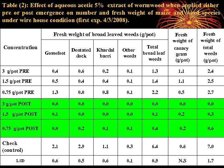 Table (2): Effect of aqueous acetic 5% extract of wormwood when applied either pre