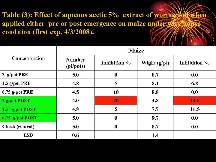 Table (3): Effect of aqueous acetic 5% extract of wormwood when applied either pre