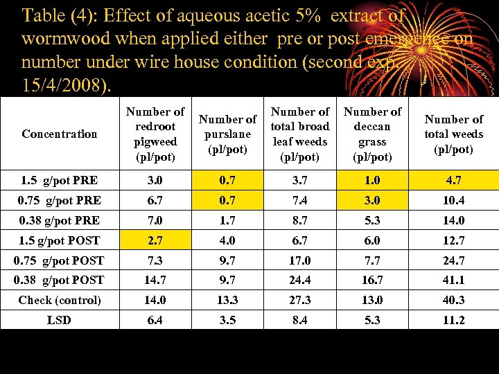Table (4): Effect of aqueous acetic 5% extract of wormwood when applied either pre
