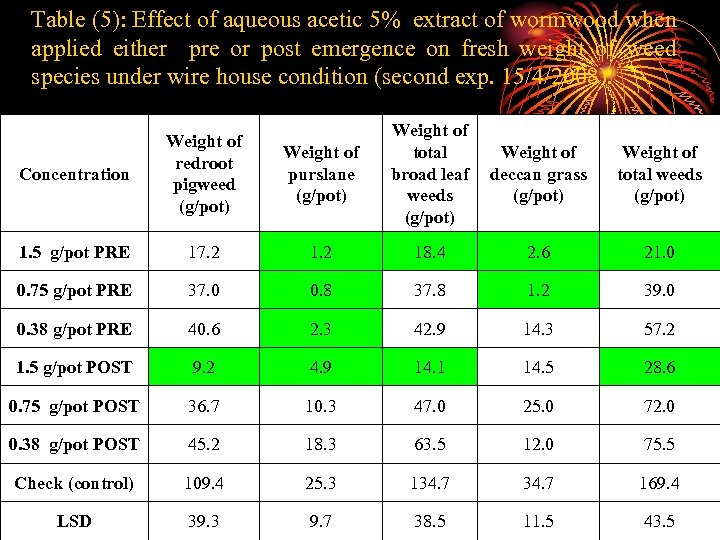 Table (5): Effect of aqueous acetic 5% extract of wormwood when applied either pre