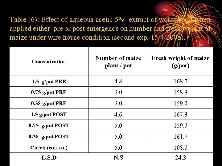 Table (6): Effect of aqueous acetic 5% extract of wormwood when applied either pre