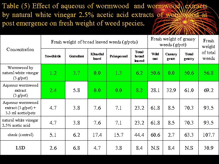 Table (5) Effect of aqueous of wormwood and wormwood extracts by natural white vinegar