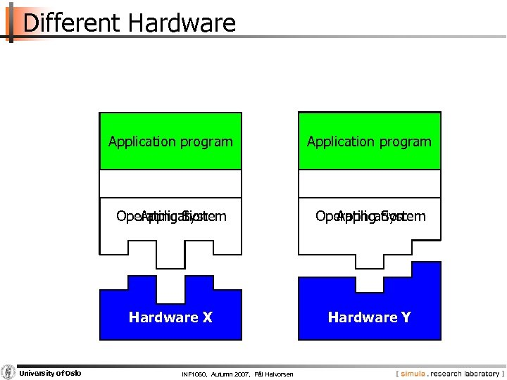 Different Hardware Application program Operating System Application Operating System Hardware X University of Oslo
