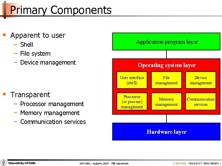 Primary Components § Apparent to user Application program layer − Shell − File system