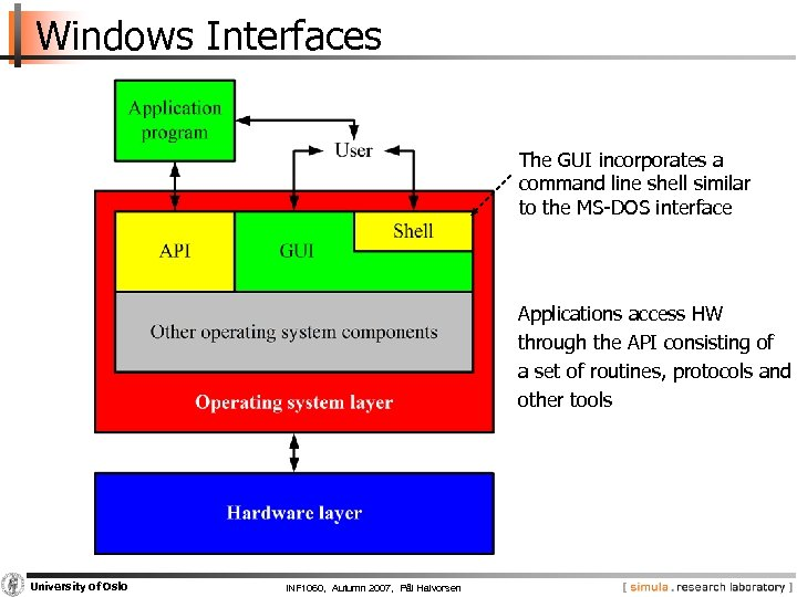 Windows Interfaces The GUI incorporates a command line shell similar to the MS-DOS interface