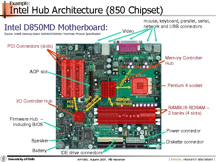 Example: Intel Hub Architecture (850 Chipset) Intel D 850 MD Motherboard: Source: Intel® Desktop