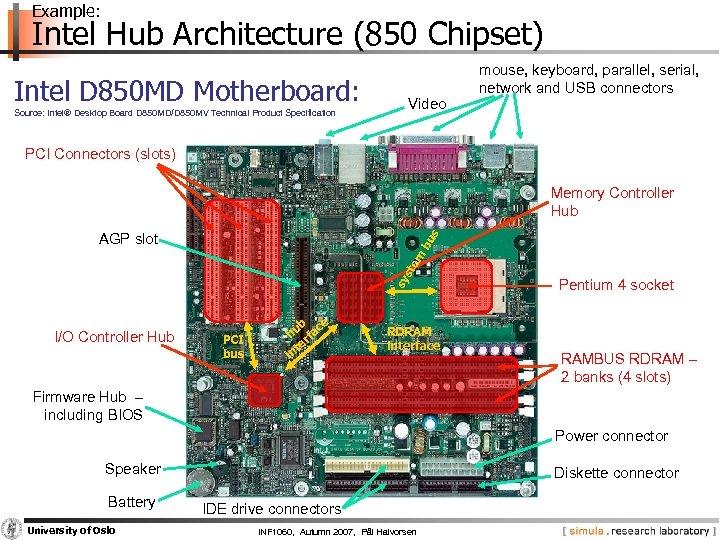 Example: Intel Hub Architecture (850 Chipset) Intel D 850 MD Motherboard: Source: Intel® Desktop