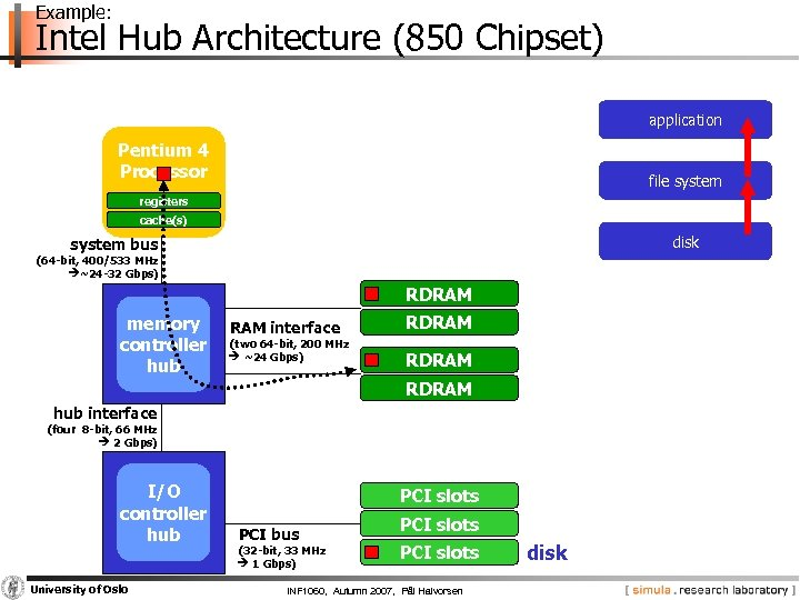Example: Intel Hub Architecture (850 Chipset) application Pentium 4 Processor file system registers cache(s)
