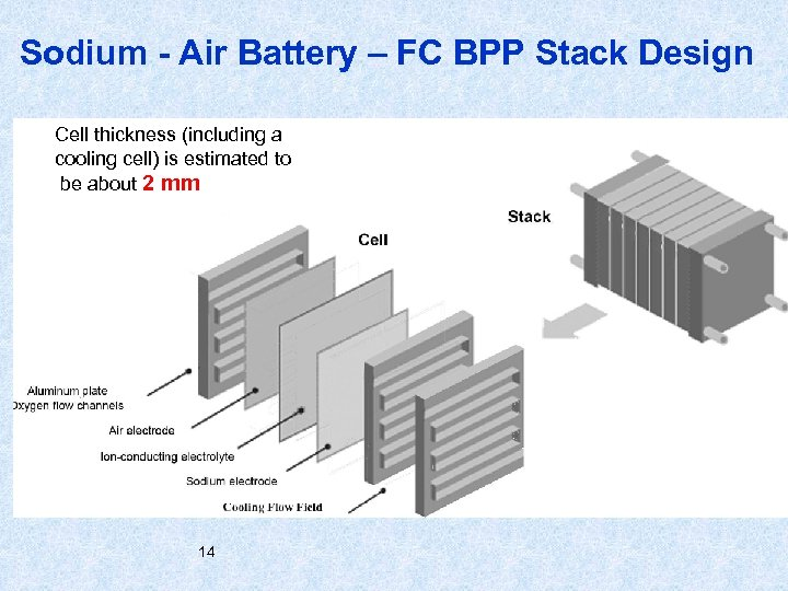 Sodium - Air Battery – FC BPP Stack Design Cell thickness (including a cooling