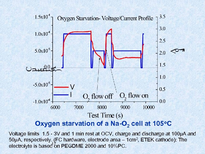 Oxygen starvation of a Na-O 2 cell at 105 o. C Voltage limits 1.