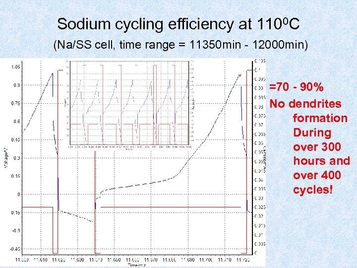 Sodium cycling efficiency at 1100 C (Na/SS cell, time range = 11350 min -