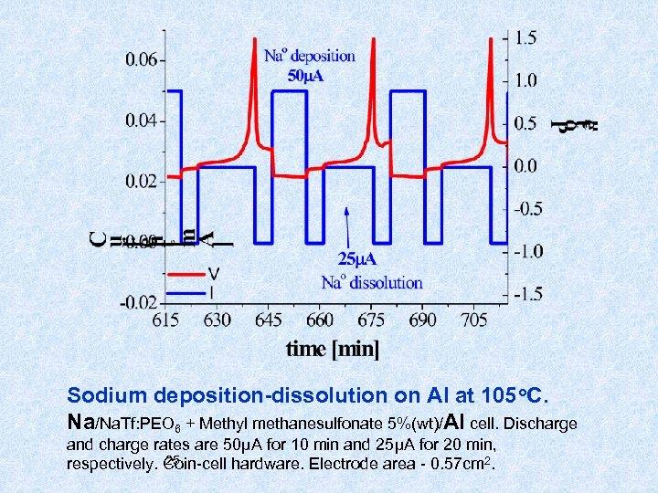 Sodium deposition-dissolution on Al at 105 o. C. Na/Na. Tf: PEO 6 + Methyl