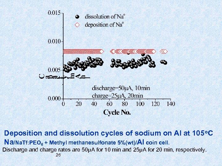 Deposition and dissolution cycles of sodium on Al at 105 o. C Na/Na. Tf: