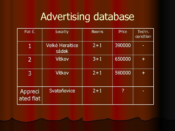 Advertising database Flat č. Locality Rooms Price Techn. condition 1 Velké Heraltice sádek 2+1