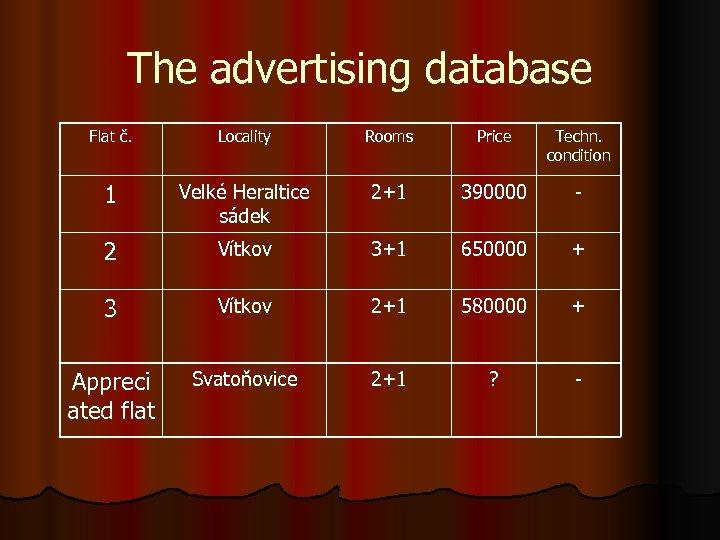 The advertising database Flat č. Locality Rooms Price Techn. condition 1 Velké Heraltice sádek