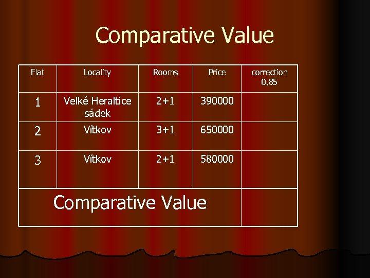 Comparative Value Flat Locality Rooms Price 1 Velké Heraltice sádek 2+1 390000 2 Vítkov