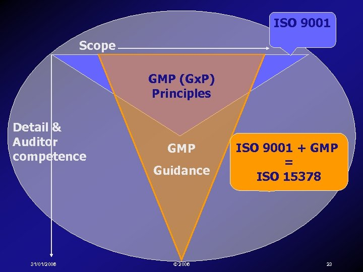 ISO 9001 Scope GMP (Gx. P) Principles Detail & Auditor competence 31/01/2006 GMP Guidance